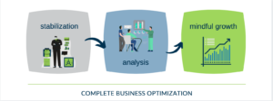 Complete Business Optimization