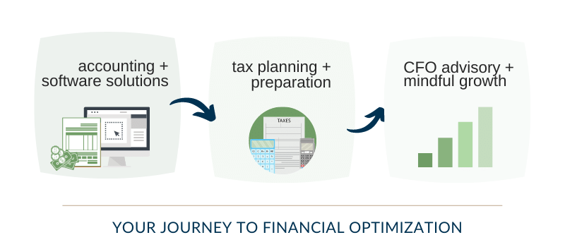 Your journey to complete accounting for your law firm